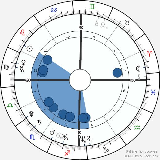Jennifer Kirk wikipedia, horoscope, astrology, instagram