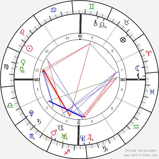Jennifer Kirk день рождения гороскоп, Jennifer Kirk Натальная карта онлайн