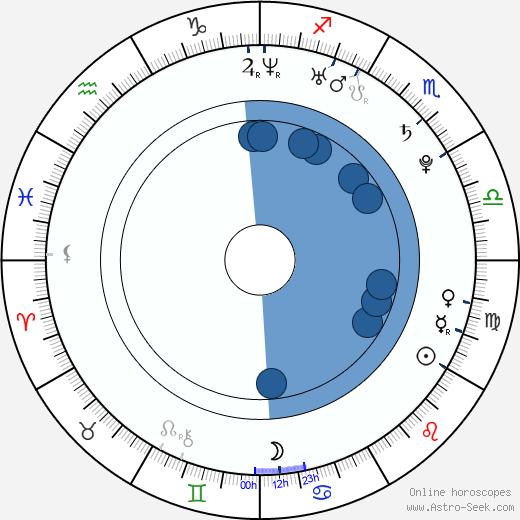 Katie Stuart wikipedia, horoscope, astrology, instagram