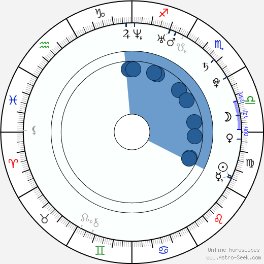 Kim Yoo-ri wikipedia, horoscope, astrology, instagram