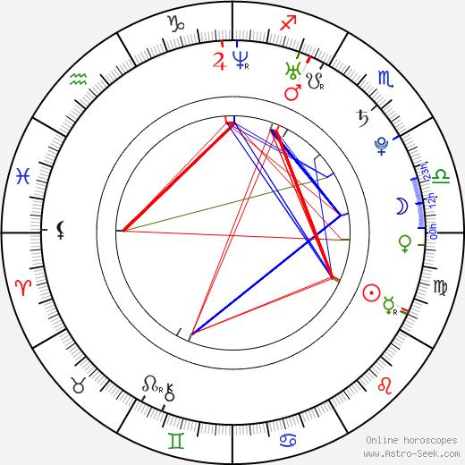 Kim Yoo-ri astro natal birth chart, Kim Yoo-ri horoscope, astrology