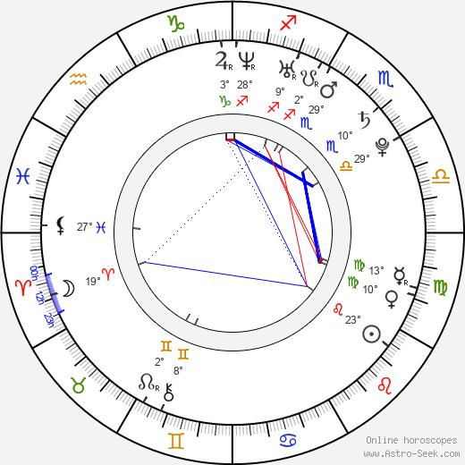 Lauren Mae Shafer birth chart, biography, wikipedia 2020, 2021