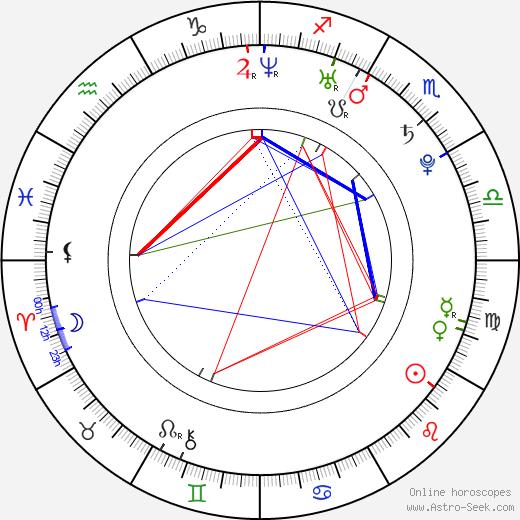 Lauren Mae Shafer birth chart, Lauren Mae Shafer astro natal horoscope, astrology