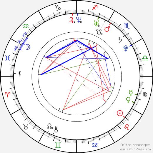 Martin Goeres birth chart, Martin Goeres astro natal horoscope, astrology
