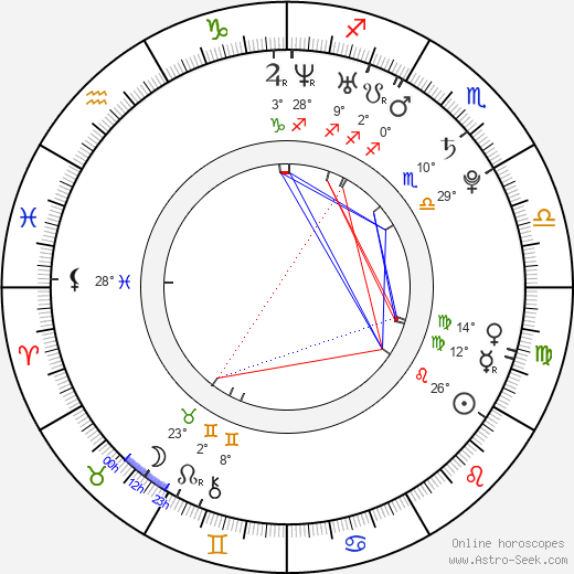 Micah Alberti birth chart, biography, wikipedia 2019, 2020