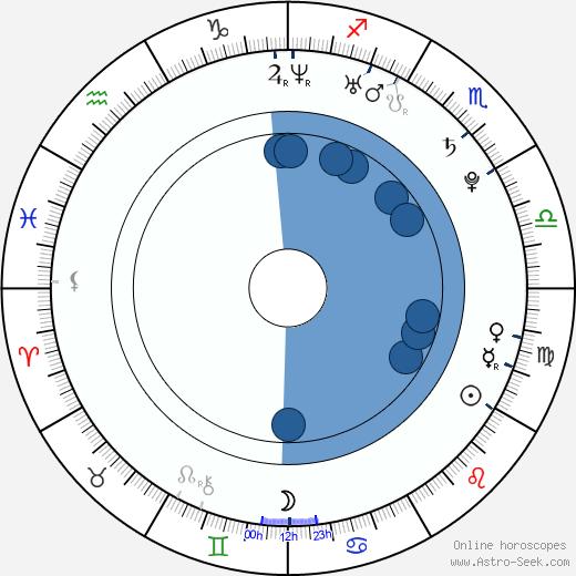 Miroslav Komeda wikipedia, horoscope, astrology, instagram