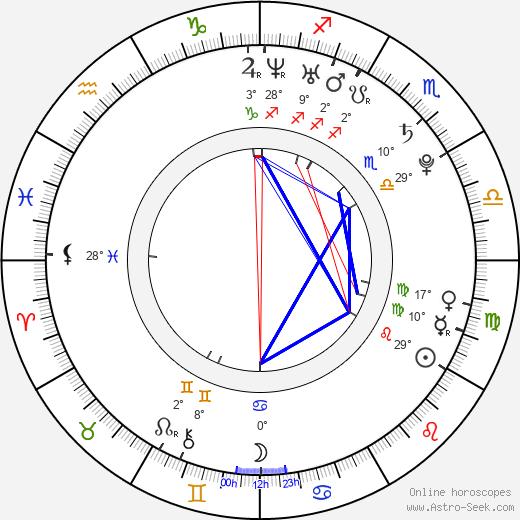 Miroslav Komeda birth chart, biography, wikipedia 2019, 2020