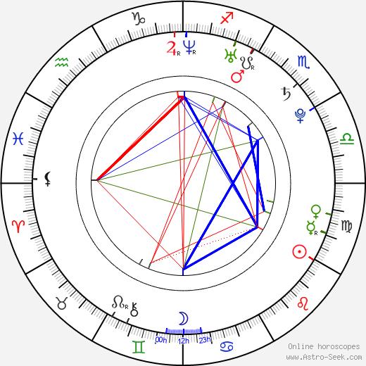 Miroslav Komeda birth chart, Miroslav Komeda astro natal horoscope, astrology