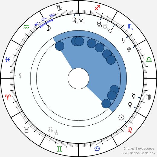 Mokomichi Hayami wikipedia, horoscope, astrology, instagram