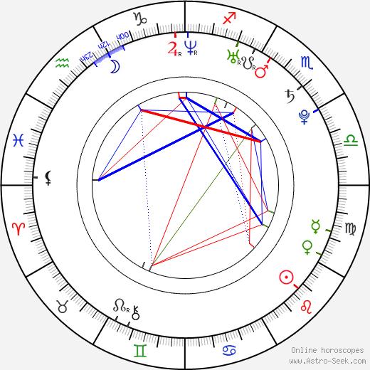 Mokomichi Hayami tema natale, oroscopo, Mokomichi Hayami oroscopi gratuiti, astrologia
