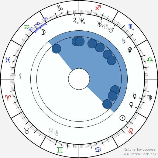 Nicole Zeoli wikipedia, horoscope, astrology, instagram