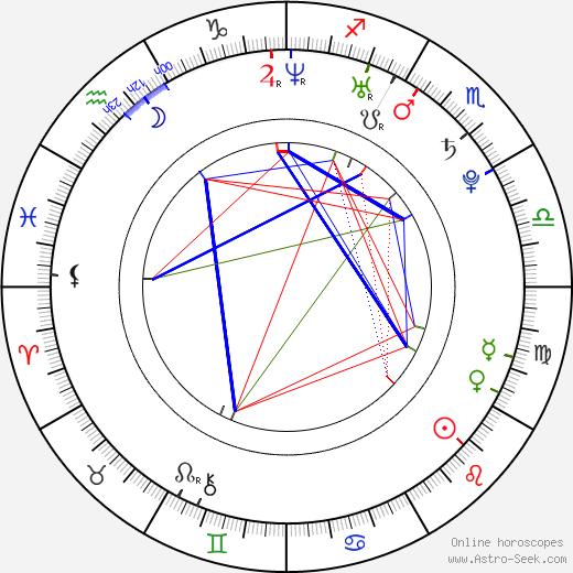 Nicole Zeoli astro natal birth chart, Nicole Zeoli horoscope, astrology