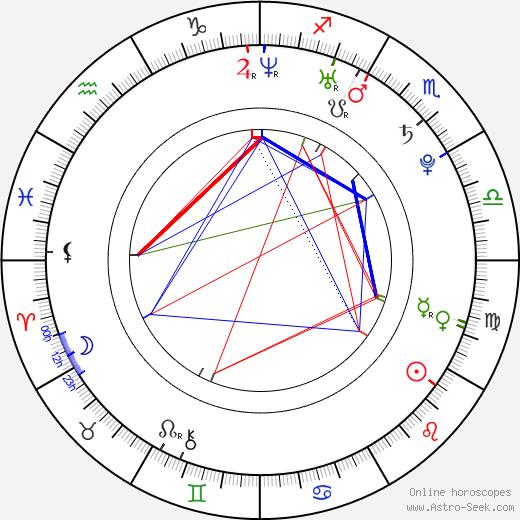Oksana Domnina astro natal birth chart, Oksana Domnina horoscope, astrology