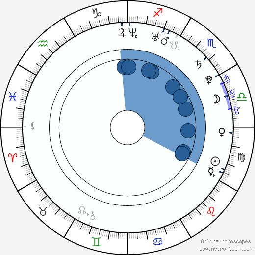 Paul MacDonald wikipedia, horoscope, astrology, instagram