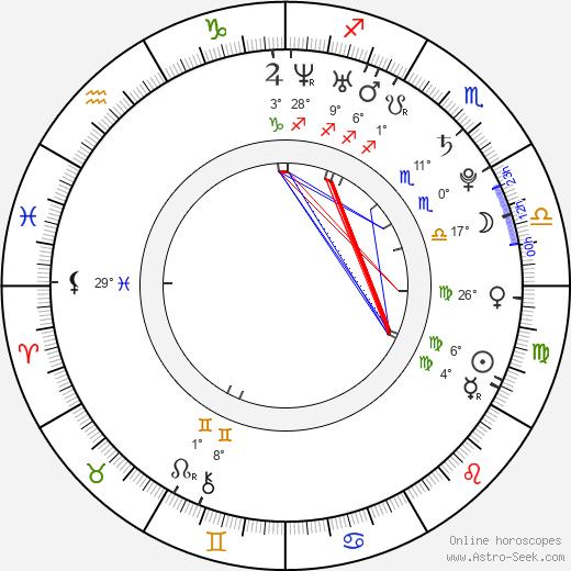 Paul Macdonald Astro Birth Chart Horoscope Date Of Birth
