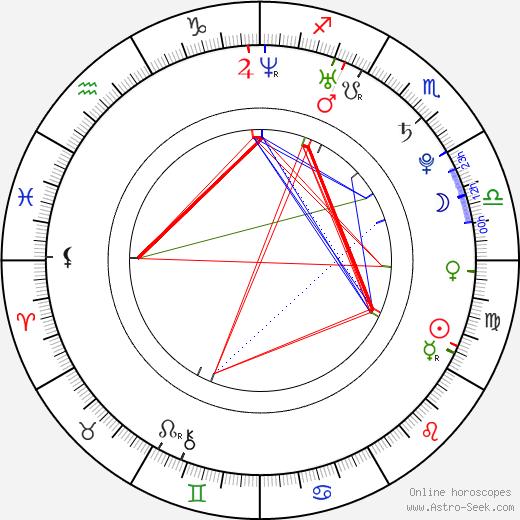 Paul MacDonald astro natal birth chart, Paul MacDonald horoscope, astrology