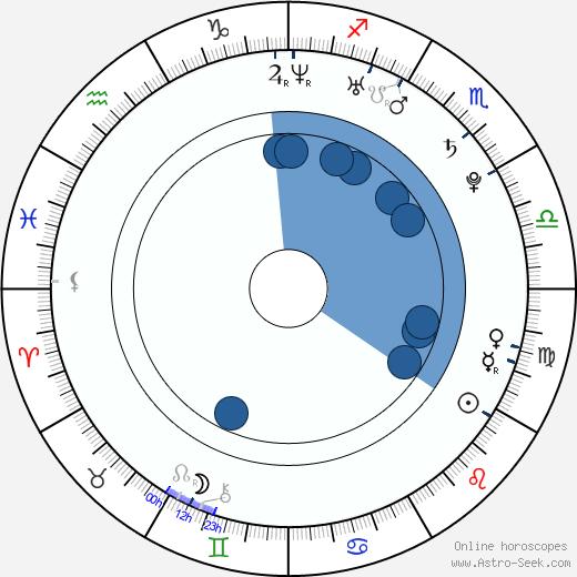 Rachelle Leah wikipedia, horoscope, astrology, instagram