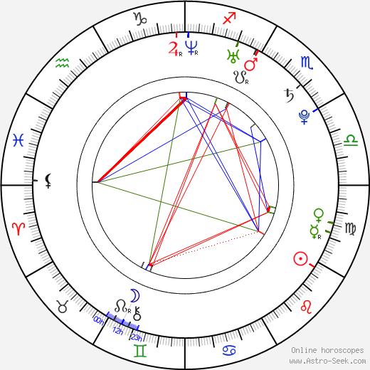 Rachelle Leah astro natal birth chart, Rachelle Leah horoscope, astrology