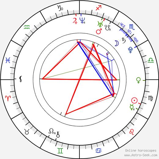 Rajkummar Rao день рождения гороскоп, Rajkummar Rao Натальная карта онлайн