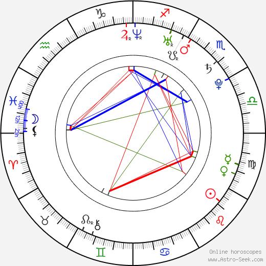 Robin Söderling tema natale, oroscopo, Robin Söderling oroscopi gratuiti, astrologia