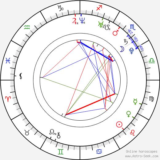 Ryan Lochte astro natal birth chart, Ryan Lochte horoscope, astrology