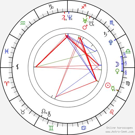 Sarah Roemer astro natal birth chart, Sarah Roemer horoscope, astrology