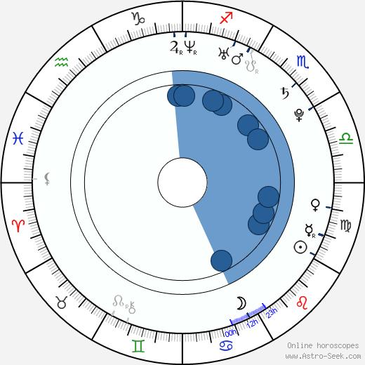 Sarik Andreasyan wikipedia, horoscope, astrology, instagram