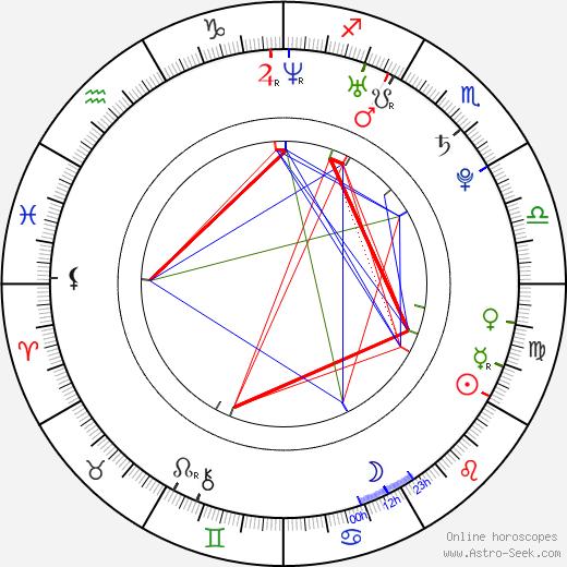 Сарик Гарникович Андреасян Sarik Andreasyan день рождения гороскоп, Sarik Andreasyan Натальная карта онлайн