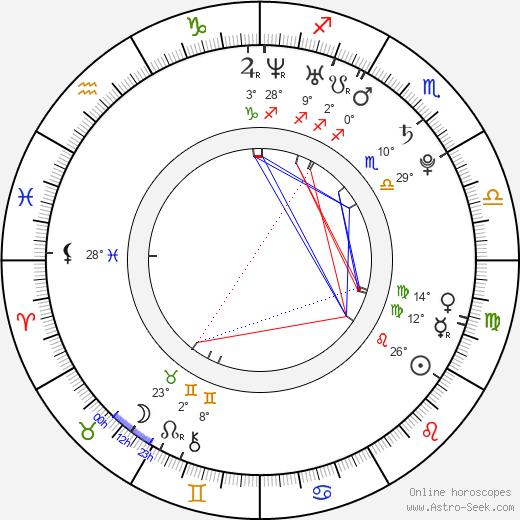 Simon Bird birth chart, biography, wikipedia 2020, 2021