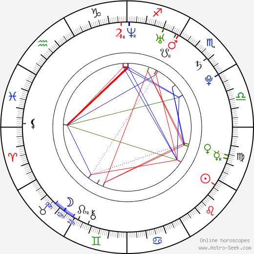 Simon Bird birth chart, Simon Bird astro natal horoscope, astrology
