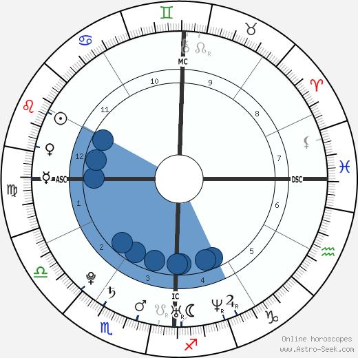 Sofia Essaïdi wikipedia, horoscope, astrology, instagram