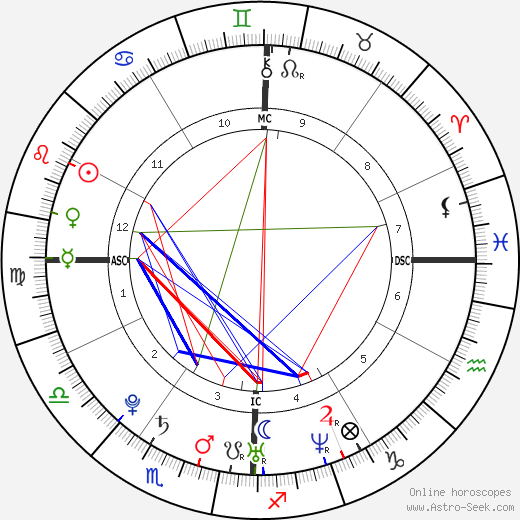 Sofia Essaïdi tema natale, oroscopo, Sofia Essaïdi oroscopi gratuiti, astrologia