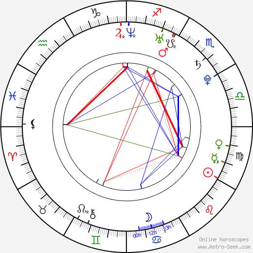 Štěpán Benoni astro natal birth chart, Štěpán Benoni horoscope, astrology
