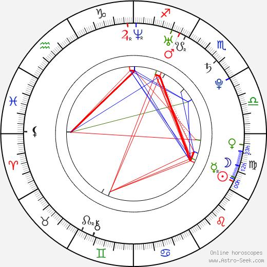 Tomáš Kostka birth chart, Tomáš Kostka astro natal horoscope, astrology