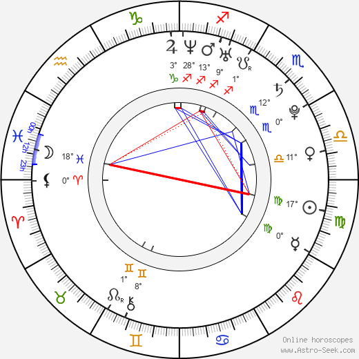Alina Levshin birth chart, biography, wikipedia 2020, 2021