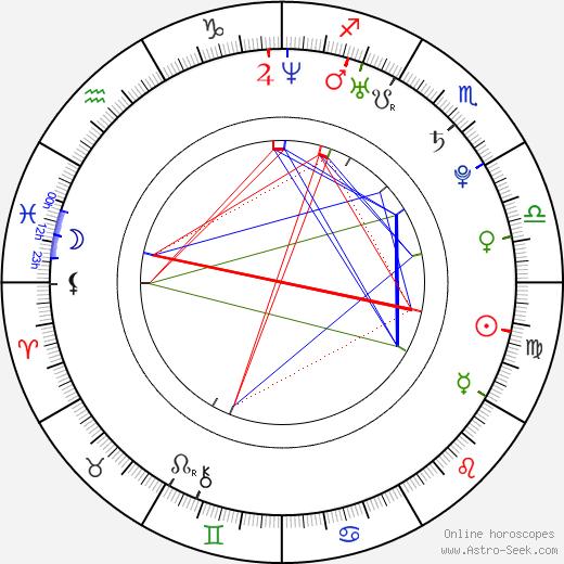 Alina Levshin birth chart, Alina Levshin astro natal horoscope, astrology