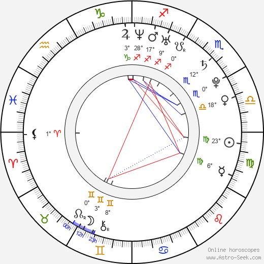Andrés Andreani birth chart, biography, wikipedia 2019, 2020