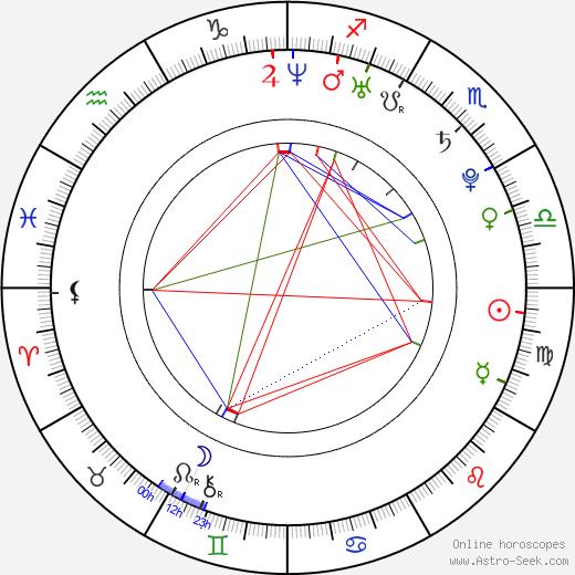 Andrés Andreani astro natal birth chart, Andrés Andreani horoscope, astrology