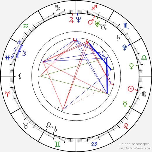 Anna Lutceva tema natale, oroscopo, Anna Lutceva oroscopi gratuiti, astrologia