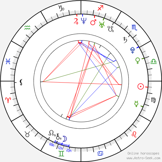 Anna Suchánková birth chart, Anna Suchánková astro natal horoscope, astrology