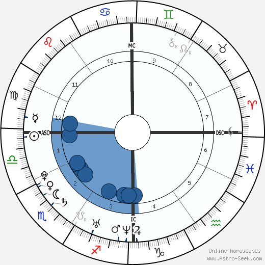 Avril lavigne birth chart