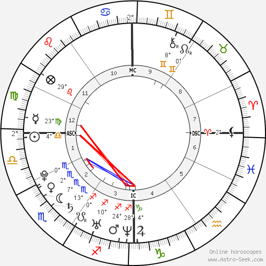 Avril Lavigne Birth Chart Horoscope, Date of Birth, Astro