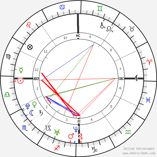 Avril Lavigne astro natal birth chart, Avril Lavigne horoscope, astrology