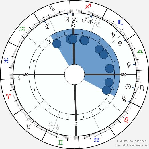 Dahvie Vanity wikipedia, horoscope, astrology, instagram