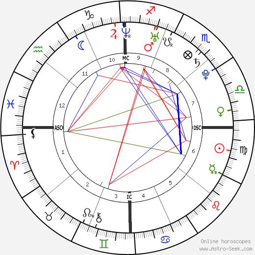 Dahvie Vanity tema natale, oroscopo, Dahvie Vanity oroscopi gratuiti, astrologia