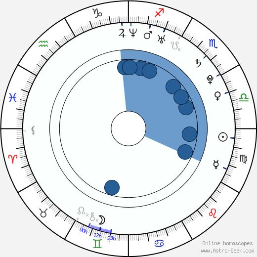 Eugenia Volodina wikipedia, horoscope, astrology, instagram