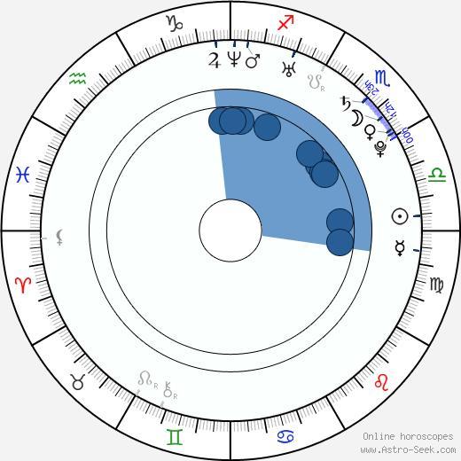 Giulio Berruti wikipedia, horoscope, astrology, instagram