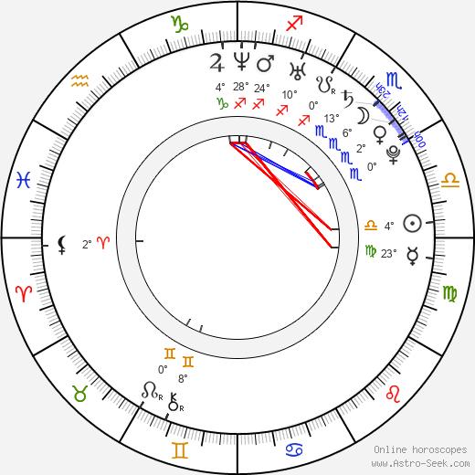 Giulio Berruti birth chart, biography, wikipedia 2019, 2020
