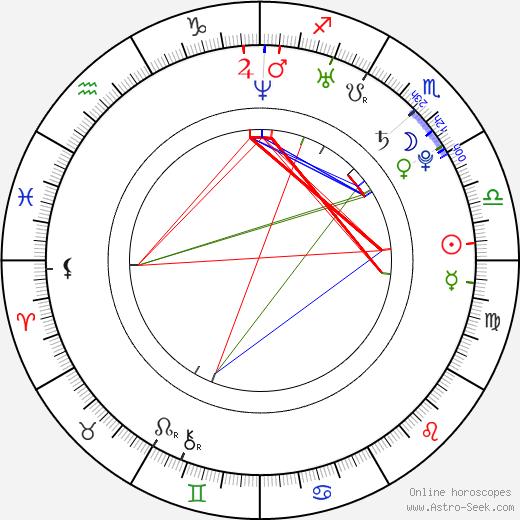 Giulio Berruti birth chart, Giulio Berruti astro natal horoscope, astrology