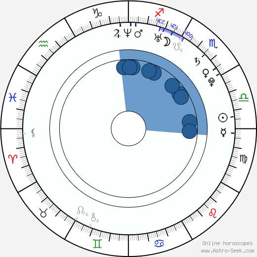 Helge Meeuw wikipedia, horoscope, astrology, instagram